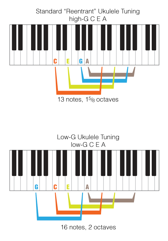 04-notes-on-the-ukulele-compared-to-piano