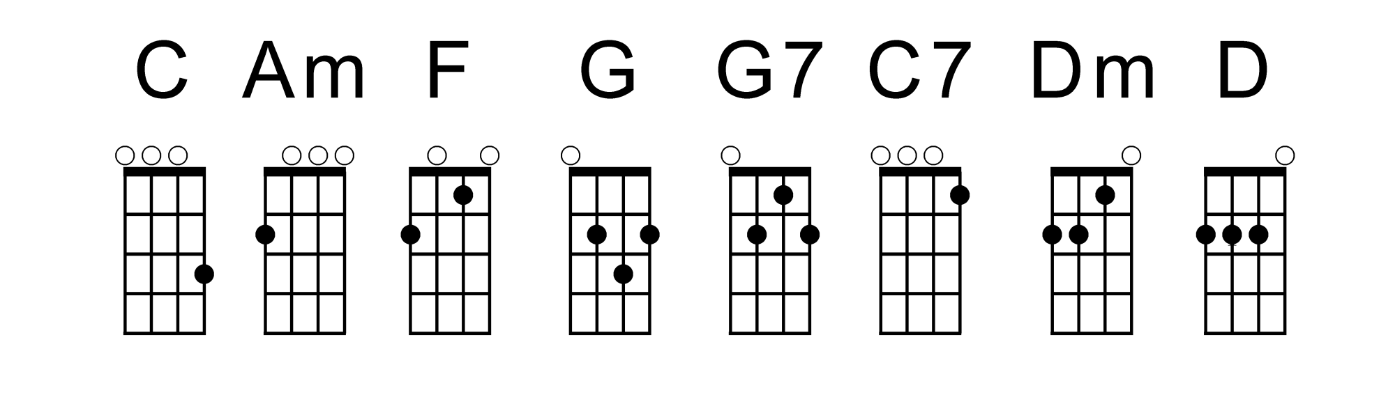 Congratulations on receiving your first ukulele now here is beginning chords2 hexwebz Choice Image