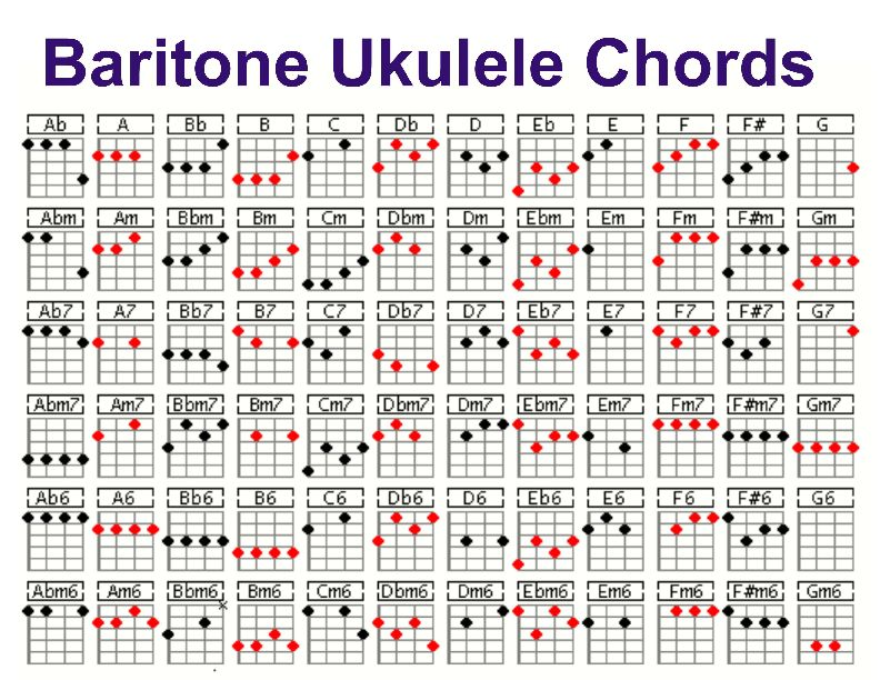 All Ukulele Chords