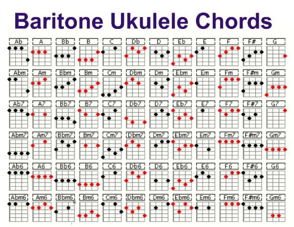 Ukulele : ukulele chords that sound good together Ukulele Chords ...